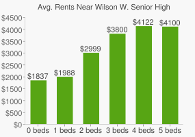 Graph of average rent prices for Wilson W. Senior High School