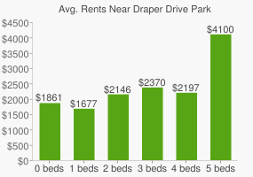 Graph of average rent prices for Draper Drive Park