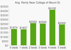 Graph of average rent prices for College of Mount St. Vincent