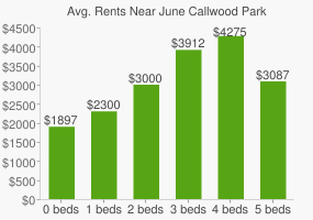 Graph of average rent prices for June Callwood Park