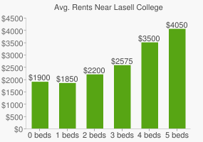 Graph of average rent prices for Lasell College