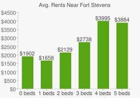 Graph of average rent prices for Fort Stevens