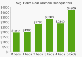 Graph of average rent prices for Aramark Headquarters