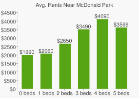 Graph of average rent prices for McDonald Park