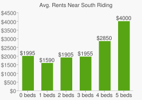 Graph of average rent prices for South Riding