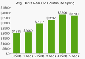 Graph of average rent prices for Old Courthouse Spring Branch Park