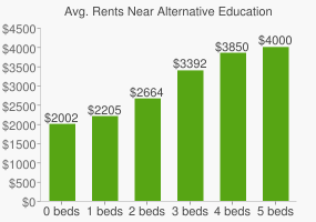 Graph of average rent prices for Alternative Education-San Joaquin High School