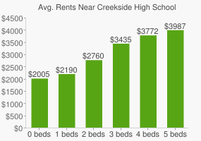 Graph of average rent prices for Creekside High School