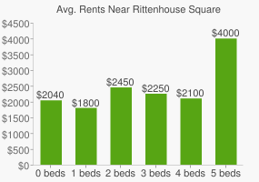 Graph of average rent prices for Rittenhouse Square