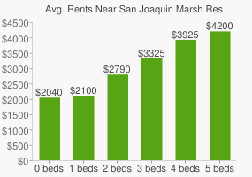 Graph of average rent prices for San Joaquin Marsh Reserve