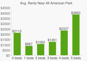 Graph of average rent prices for All American Park