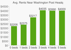 Graph of average rent prices for Washington Post Headquarters