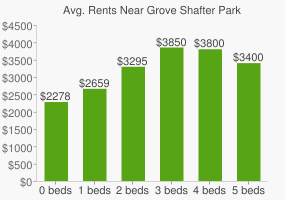 Graph of average rent prices for Grove Shafter Park