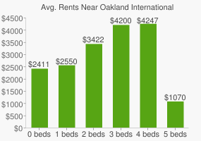 Graph of average rent prices for Oakland International High School