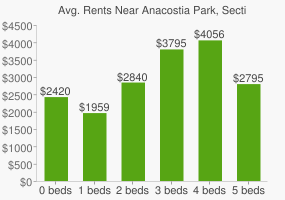 Graph of average rent prices for Anacostia Park, Section F