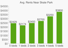 Graph of average rent prices for Skate Park