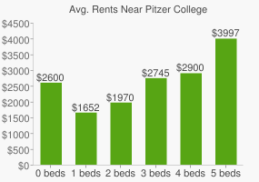 Graph of average rent prices for Pitzer College