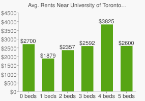 Graph of average rent prices for University of Toronto-Mississauga