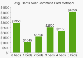 Graph of average rent prices for Commons Ford Metropolitan Park