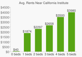 Graph of average rent prices for California Institute of the Arts