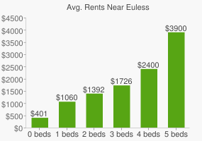 Graph of average rent prices for Euless