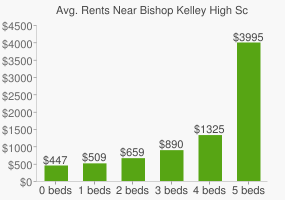 Graph of average rent prices for Bishop Kelley High School