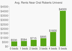 Graph of average rent prices for Oral Roberts University