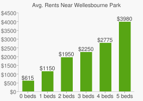 Graph of average rent prices for Wellesbourne Park