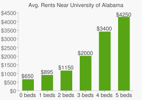 Graph of average rent prices for University of Alabama