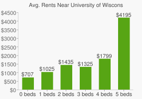 Graph of average rent prices for University of Wisconsin - Milwaukee