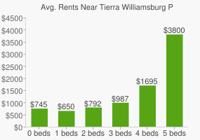 Graph of average rent prices for Tierra Williamsburg Park