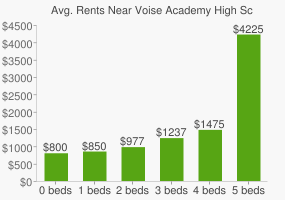 Graph of average rent prices for Voise Academy High School