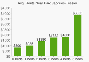 Graph of average rent prices for Parc Jacques-Tessier