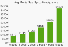 Graph of average rent prices for Sysco Headquarters