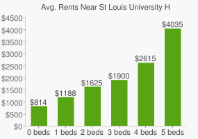 Graph of average rent prices for St Louis University High School