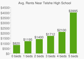 Graph of average rent prices for Telshe High School