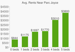 Graph of average rent prices for Parc Joyce