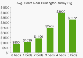 Graph of average rent prices for Huntington-surrey High School