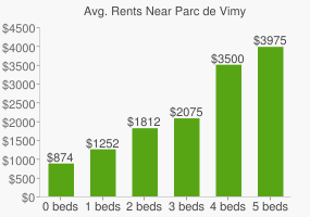 Graph of average rent prices for Parc de Vimy