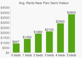 Graph of average rent prices for Parc Saint-Viateur