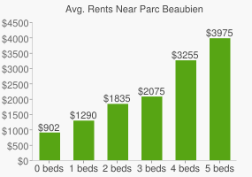 Graph of average rent prices for Parc Beaubien