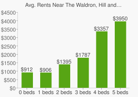 Graph of average rent prices for The Waldron, Hill and Buskirk Park (Third Street Park)