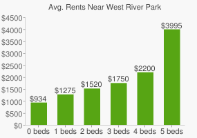 Graph of average rent prices for West River Park