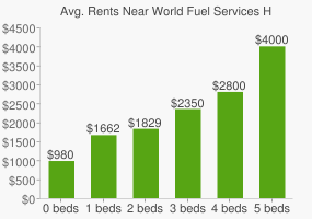Graph of average rent prices for World Fuel Services Headquarters