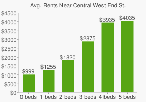 Graph of average rent prices for Central West End St. Louis