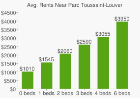Graph of average rent prices for Parc Toussaint-Louverture