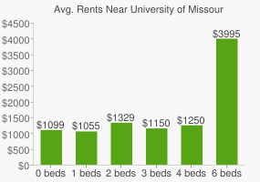 Graph of average rent prices for University of Missouri - Kansas City