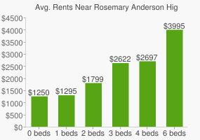 Graph of average rent prices for Rosemary Anderson High School/portland Oic