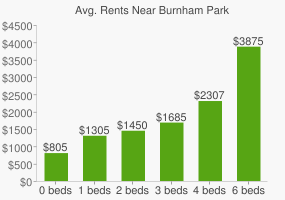 Graph of average rent prices for Burnham Park