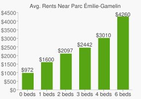 Graph of average rent prices for Parc Émilie-Gamelin